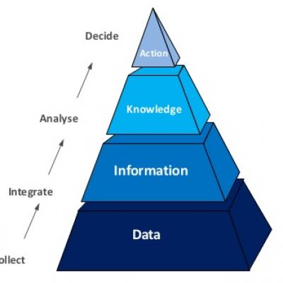 Tư vấn & Triển khai BI (Business Intelligence)
